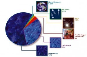 Components of the Universe (Courtesy of LSST)